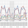 ATNIX: Australian Twitter News Index, Week 30/2012