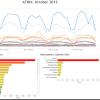 ATNIX: Australian Twitter News Index, October 2015