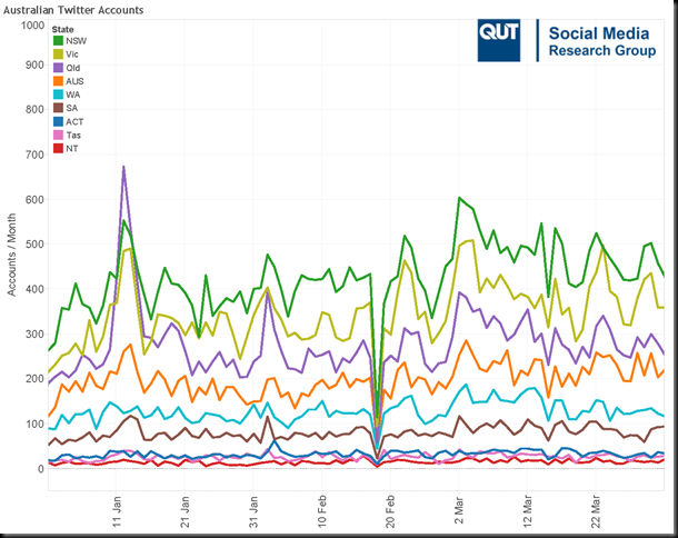 Australian Twitter Accounts (Q1-2011)